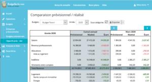 Tableau de budget prévisionnel / réel